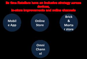 Retailers go omnichannel