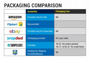 List of marketplaces and their packaging compared