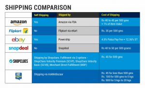 List of marketplaces and their shipping compared