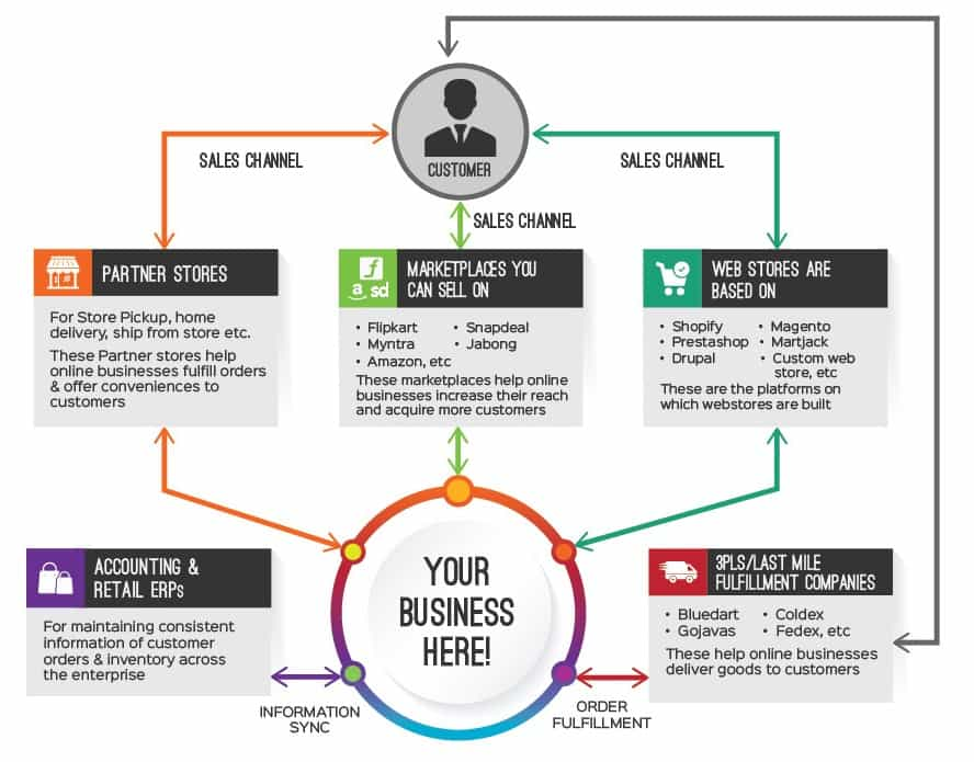 eCommerce Integrations to grow your business
