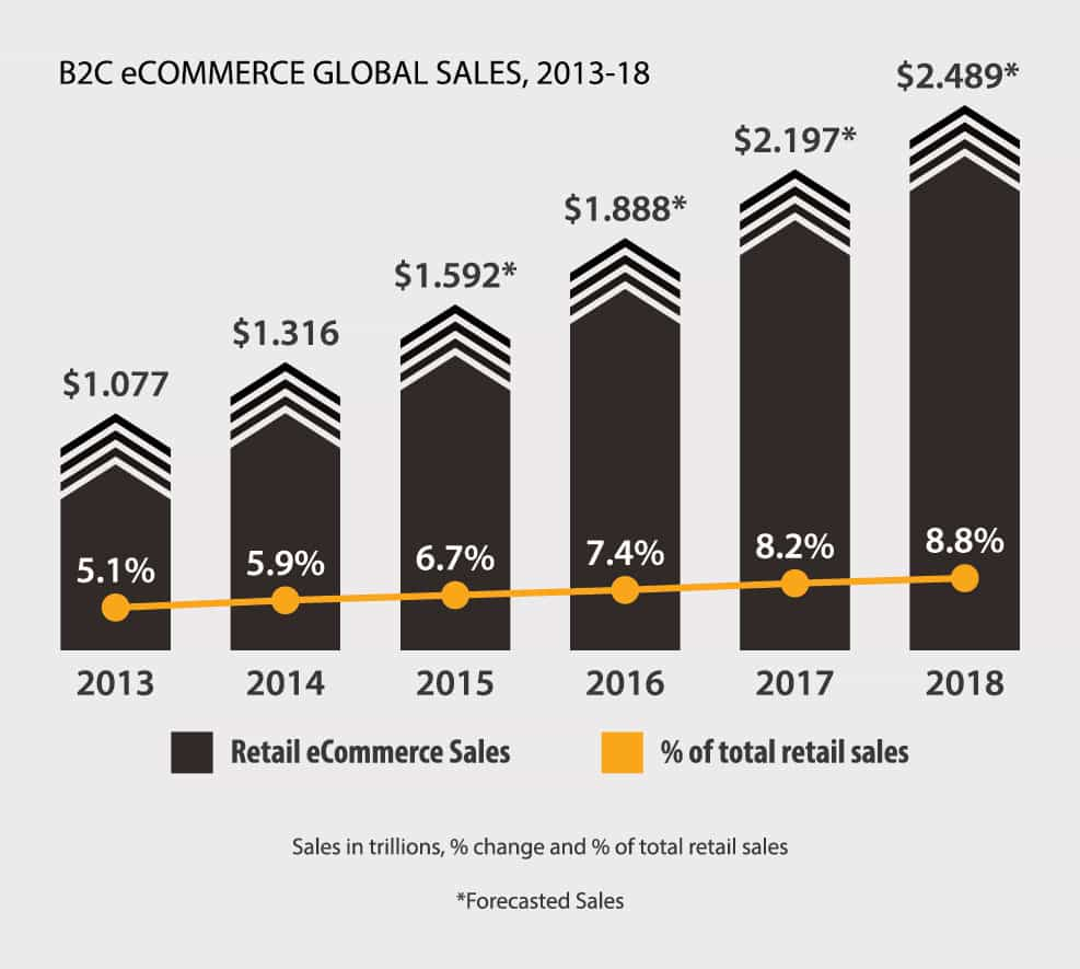 B2C eCommerce Global Sales