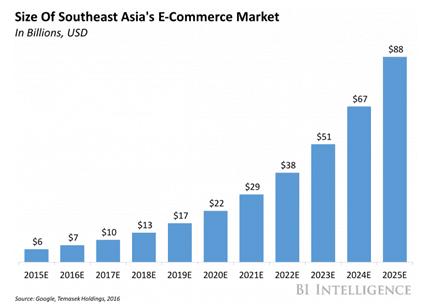 SEA eCommerce