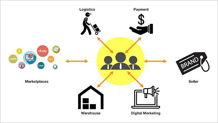 eCommerce enabler report